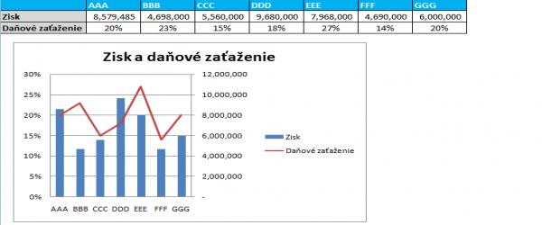 graf v exceli